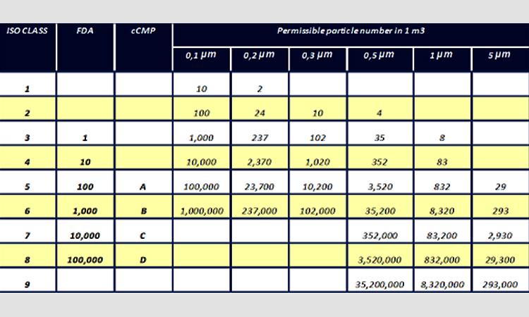 جدول استانداردهای کلین روم