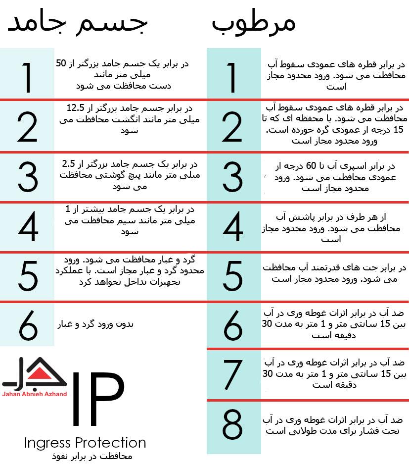 جدول راهنمای محافظت از آب و خاک